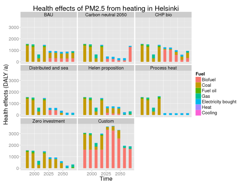File:Health effects of PM2.5 from heating in Helsinki.png