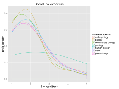 Human social expertise.png