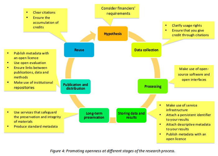Openness different stages of research.png