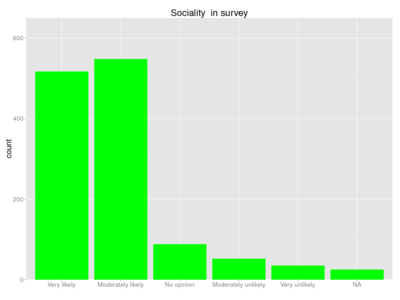 Human sociality survey.png