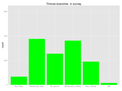 Human thinner branches survey.png