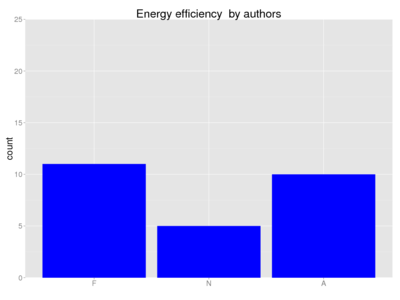 Human energy efficiency author.png