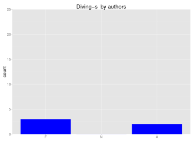 Human diving-s author.png