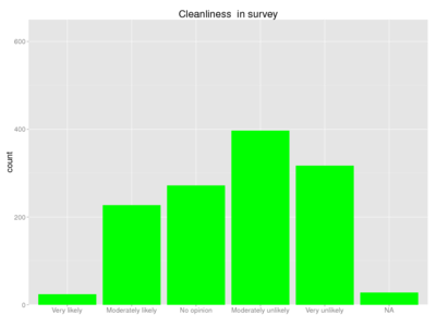 Human cleanliness survey.png