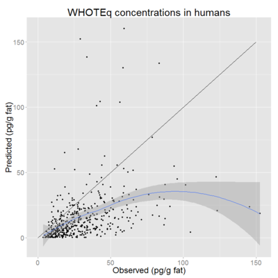 WHOTEq concentrations in humans observed vs predicted.png