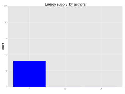 Human energy supply author.png