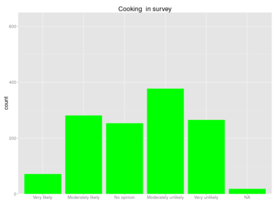 Human cooking survey.png