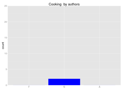 Human cooking author.png