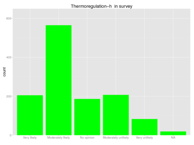 Human thermoregulation-h survey.png