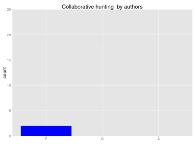 Human collaborative hunting author.png