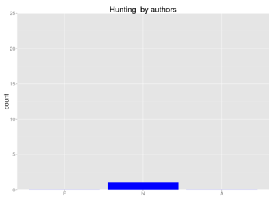 Human hunting author.png
