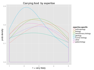 Human carrying food expertise.png