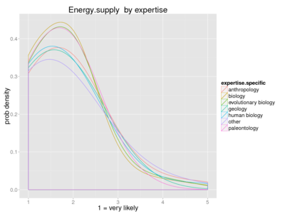 Human energy supply expertise.png