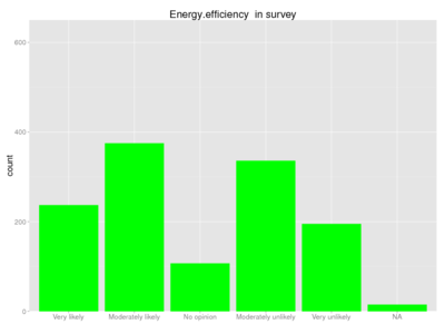 Human energy efficiency survey.png