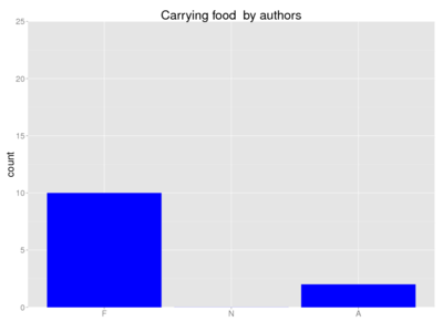 Human carrying food author.png