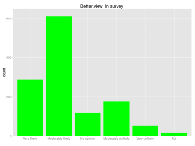 Human better view survey.png