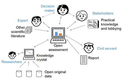Information flow within open policy practice.png