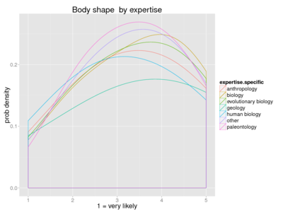 Human body shape expertise.png