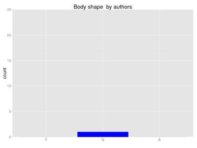 Human body shape author.png