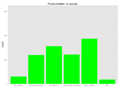 Human fond of water survey.png