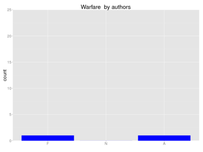 Human warfare author.png