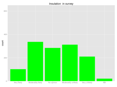 Human insulation survey.png