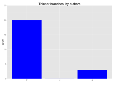 Human thinner branches author.png