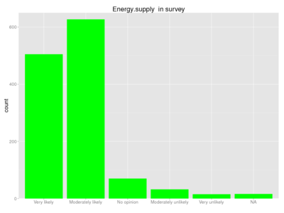 Human energy supply survey.png